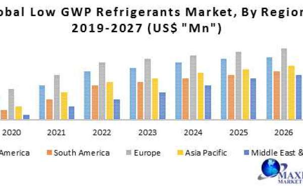 Low GWP Refrigerants Market : Global Industry Analysis, size, share and Forecast 2021-2031